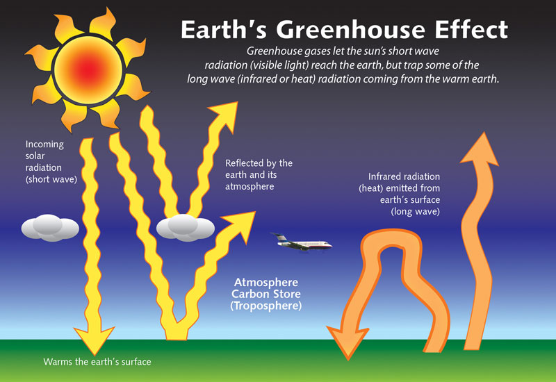 Diagram showing the earth's greenhouse effect