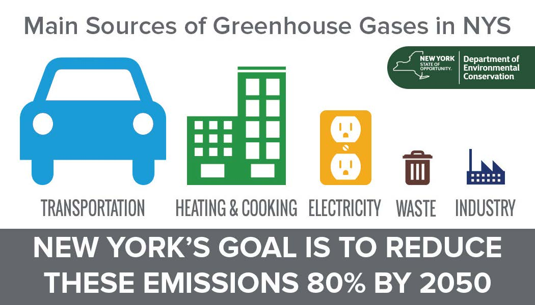 sources of greenhouse gases in new york