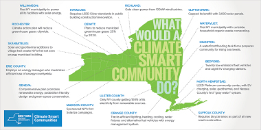 Image of NYS with information about Climate Smart Communities' actions around the state.