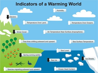 Impacts of climate change in new york nys dept of environmental skeptical science indicators of a warming world ccuart Image collections