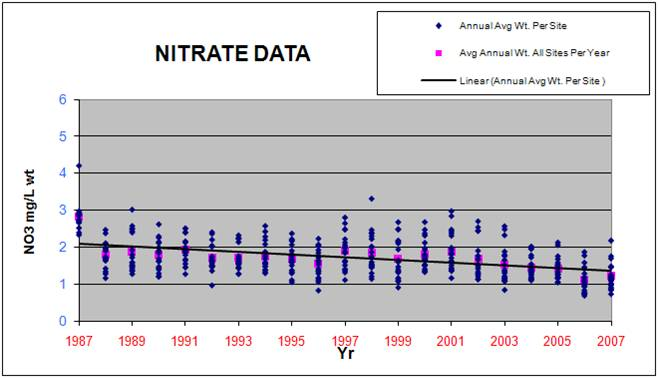 Statewide Concentration Trends Chart for Nitrate