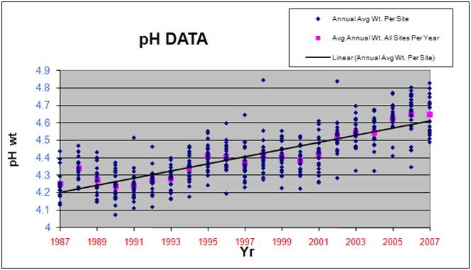 Statewide Concentration Trends Chart for pH