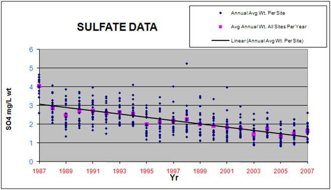Statewide Concentration Trends Chart for Sulfate