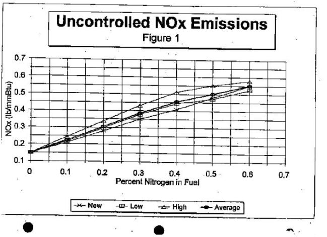 Figure 1: Uncontrolled NOx Emissions