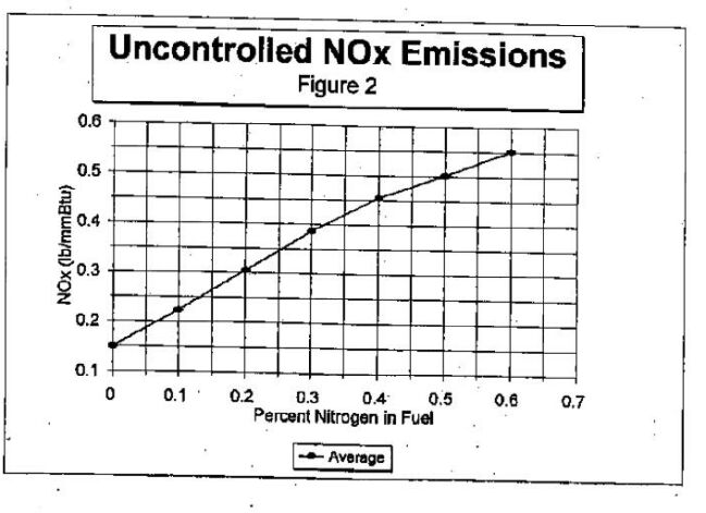 Figure 2: Uncontrolled NOx Emissions