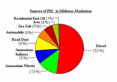 Graph of particulate matter in NY City
