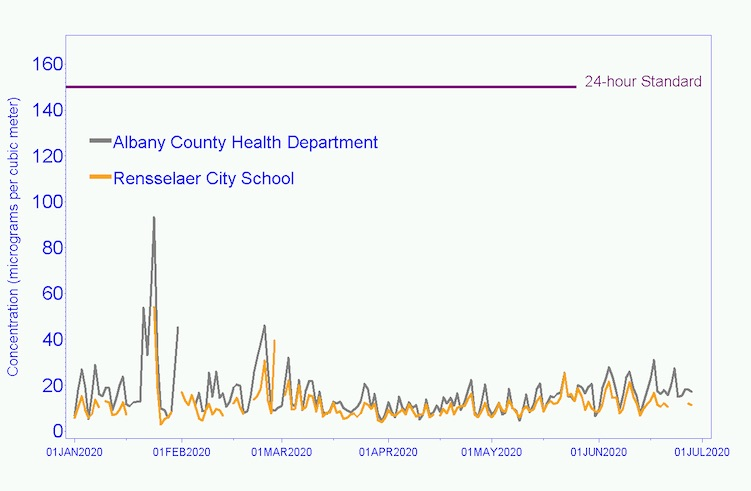 Similar concentrations of PM10 found at the Albany County Health Department and Dunn Landfill
