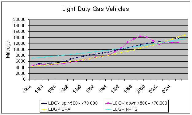 Graph comparing annual vehilce mileage accumulations for LDGVs