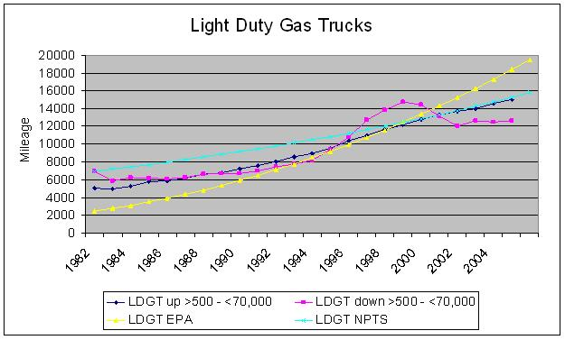 Graph comparing annual vehilce mileage accumulations for LDGTs
