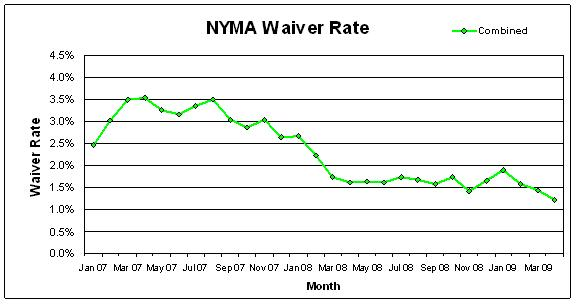 Chart displaying waiver rates by month from January 2007 to May 2009