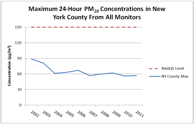 Comparison of NAAQS level and NY county maximum for 24-hour PM10 concentrations