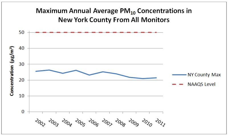 Comparison of NAAQS level and maximum annual average PM10 concentrations in NY county from all monitors for 2002 through 2011