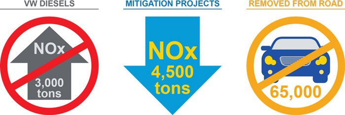Graphic showing how the mitigation projects will reduce NOx and remove polluting cars from the road