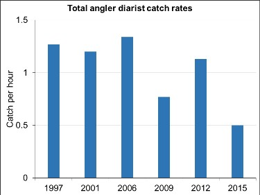 Graph showing angler diarist catch rates in fish per hour from Wiscoy Creek angler diary programs, 1997-2015.
