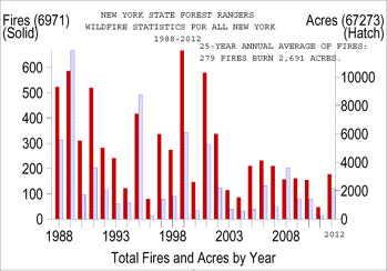 graph of total fires & acres by year 1987-2011