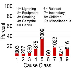 graph of numbers of wildfire by different causes