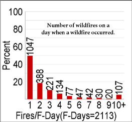 graph of numbers of fires on a day when a wildfire occurred