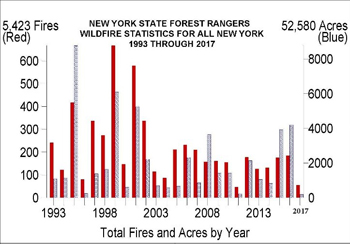 graph showing decrease in number of wildfires in 2017