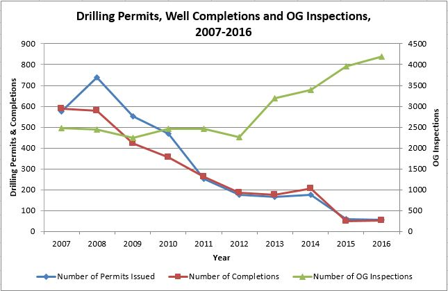 chart of drilling permits and completions