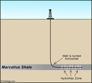 A horizontal well in the Marcellus Shale