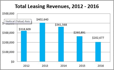 A bar chart showing the Total Leasing Revenues for 2010-2015