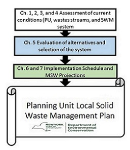 Image showing the levels of the Planning Unit, Waste Stream, and Solid Waste Management System