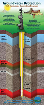 small image of a well cress section under casing and cementing program