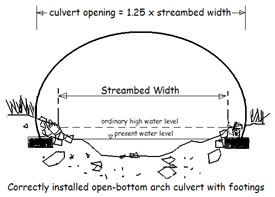 Image showing correct width of culvert