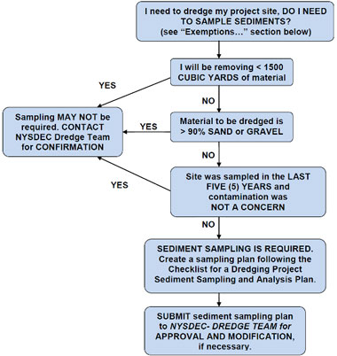 Flowchart of Sediment Sampling Plan Process