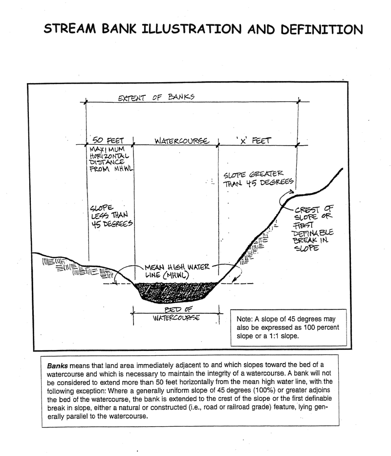 Diagram depicting and defining stream bank and related terms
