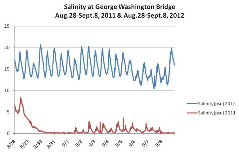 A line graph showing how the salinity was much higher in 2012 than in 2011 at the George Washington Bridge