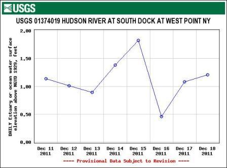 USGS graph showing water level at West Point