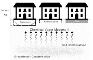 vapor intrusion graphic