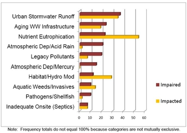 Bar chart showing the occurrence of causes/sources as percentage of all impaired/impacted waters