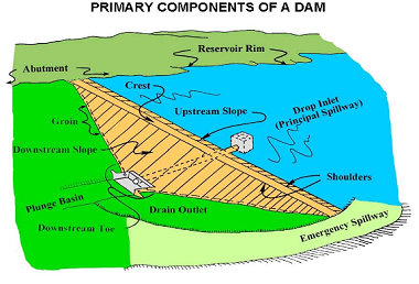 Drawing of dam components