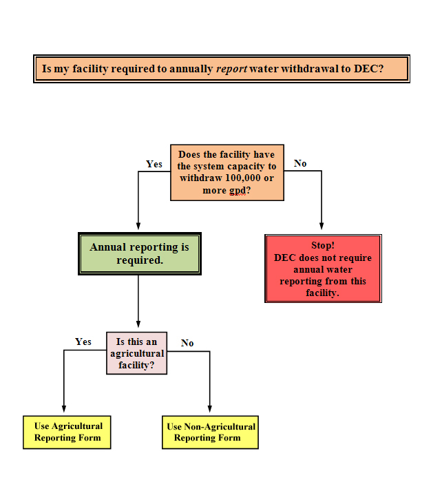 Decision Tree for Annual Reporting for Water Withdrawals