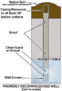 properly decommissioned well diagram