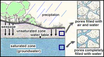 A cross-section diagram showing the precipitation seepage into the ground