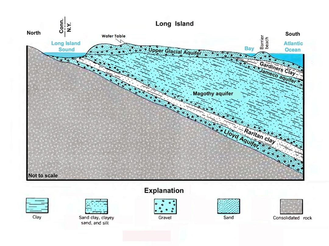 Major Hydrogeologic Units of the Long Island Aquifer