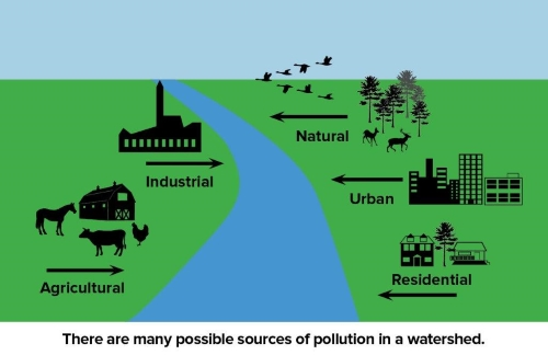 Possible sources of pollution in a watershed