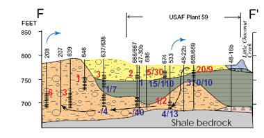 typical geologic cross-section of shale bedrock