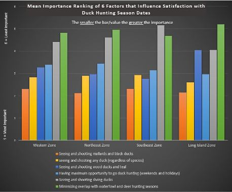 Duck hunter mean importance ranking of 6 factors that influence satisfaction with duck hunting season dates