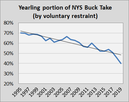 decline in yearling percentage of harvest